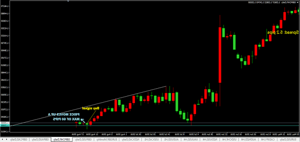 Notice Forex news live why forex gonth